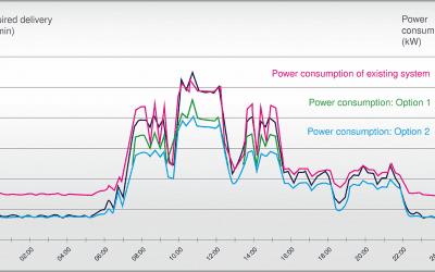 Compressed air demand analysis (ADA)