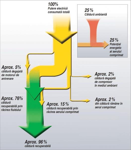 Economii de energie prin recuperare de căldură
