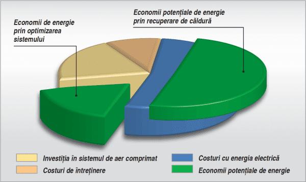 Recuperarea de căldură oferă un potențial semnificativ de economii suplimentare de energie