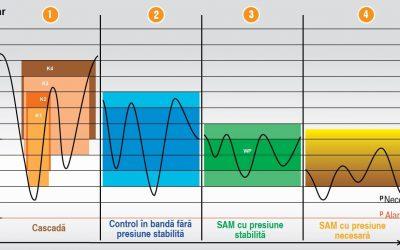 Optimised industrial compressor performance to meet actual demand