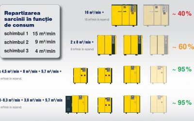 Efficient control of industrial compressors