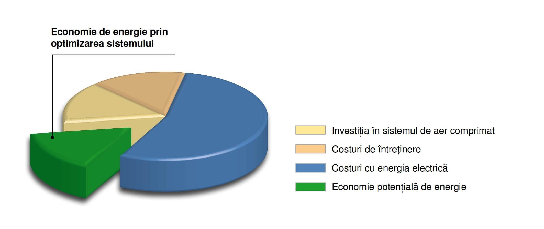 Economie de energie prin optimizarea compresoarelor sxc